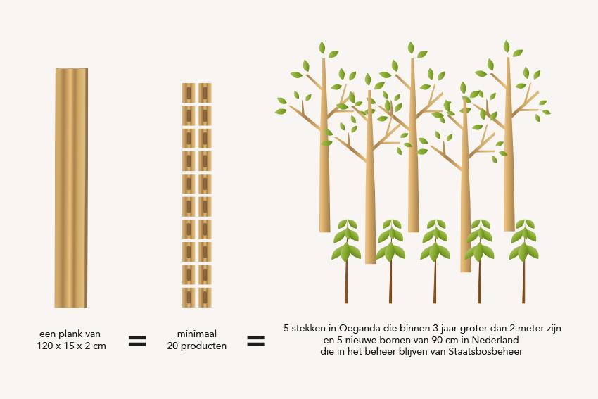 duurzaam hout woodlink een beter milieu treetment planten bomen